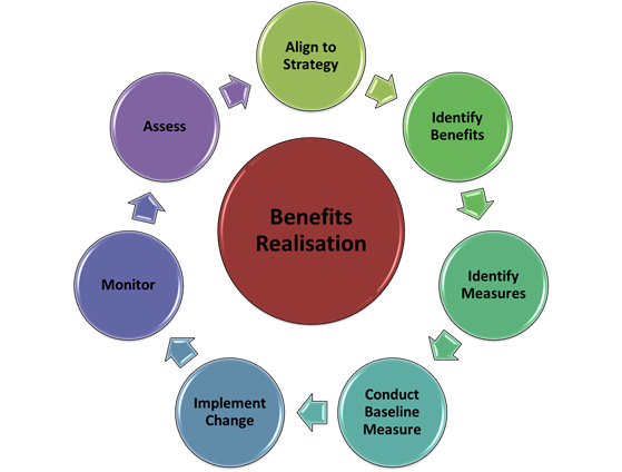 business architecture and benefits realisation ea voices