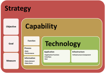 Enterprise architecture in spain using the enterprise architecture to tell a story - Fahouse a story telling architecture ...